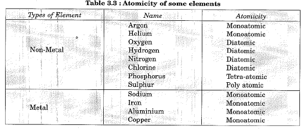 Chapter Notes - Atoms and Molecules Class 9 Notes | EduRev