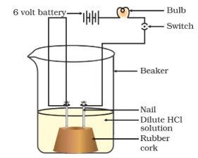 Virtual Experiments - Acids, Bases and Salts Notes   EduRev