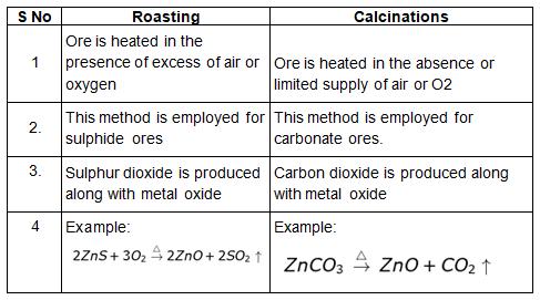 Previous Year Questions - Metals and Non-metals Class 10 Notes | EduRev