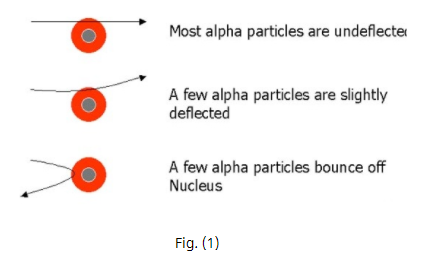 Theory - To demonstrate the Scattering of Alpha Particles by Gold Foil, Chemistry, Science Class 9 Notes | EduRev