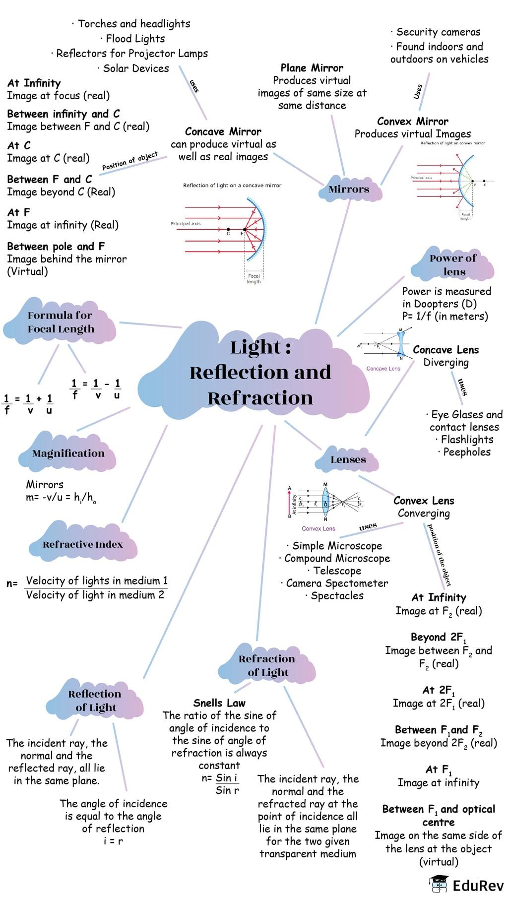Mindmap: Ray Optics - Light: Reflection and Refraction Class 10 Notes   EduRev