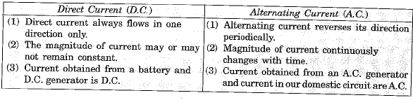 Previous Year Questions - Magnetic Effects of Current Class 10 Notes   EduRev