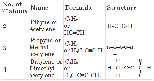 Allotropes of Carbon and Hydrocarbons Class 10 Notes | EduRev
