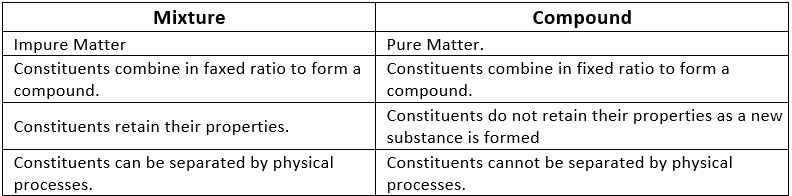 Short & Long Answer Questions- Is Matter Around Us Pure Class 9 Notes | EduRev
