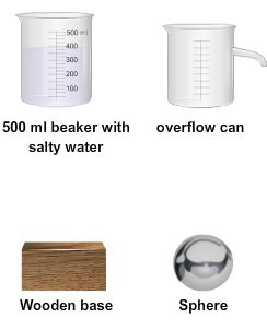 Procedure - To establish the relationship between Tap water - Strong salty water, Physics, Science Class 9 Notes | EduRev