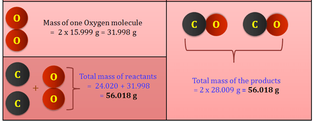 Theory - To verify the Law of Conservation of Mass during a Chemical Reaction, Chemistry, Science Class 9 Notes | EduRev