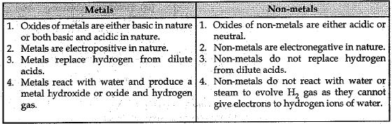 Sample Question Paper (2019-20) - 4 Class 10 Notes | EduRev