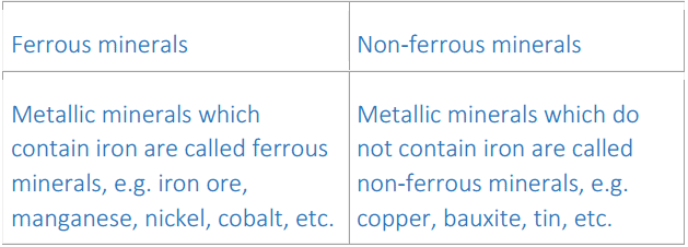 NCERT Solutions Chapter 5 - Minerals and Energy Resources, Class 10, SST Class 10 Notes | EduRev
