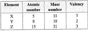 NCERT Exemplar - Structure of the Atom Class 9 Notes | EduRev