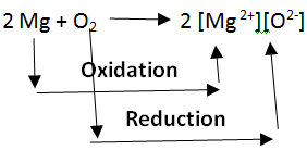 Oxidation and Reduction Notes | EduRev