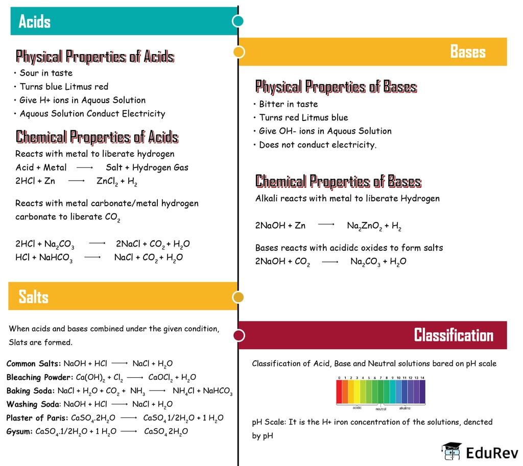 Mindmap: Acids, Bases and Salts Class 10 Notes | EduRev