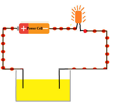Important Questions - Chemical Effects of Electric Current, Science, Class 8   EduRev Notes