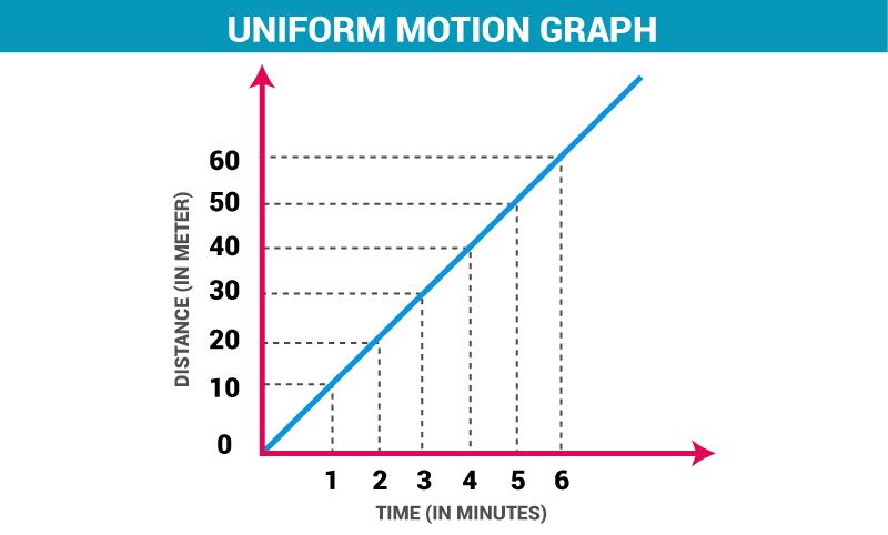 Describing Motion and Related Concepts Class 9 Notes   EduRev