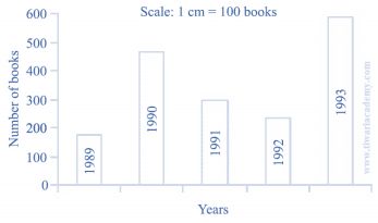 NCERT Solutions(Part - 2) - Data Handling Class 7 Notes | EduRev