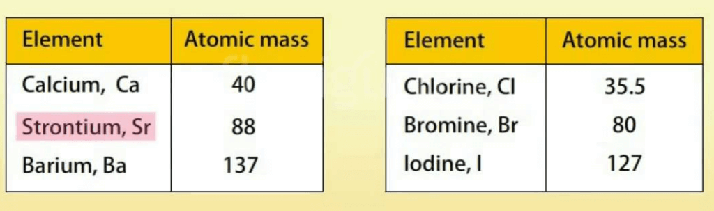 Dobereiner`s Triads, Octaves and Mendeleev`s Periodic Table Class 10 Notes | EduRev