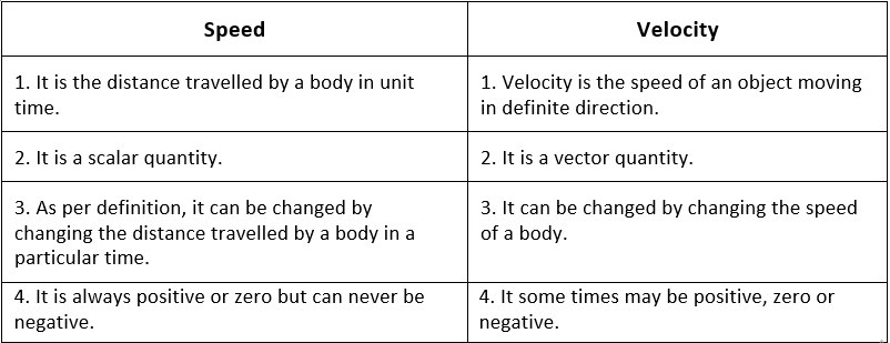NCERT Solutions - Motion, Class 9, Science | EduRev Notes
