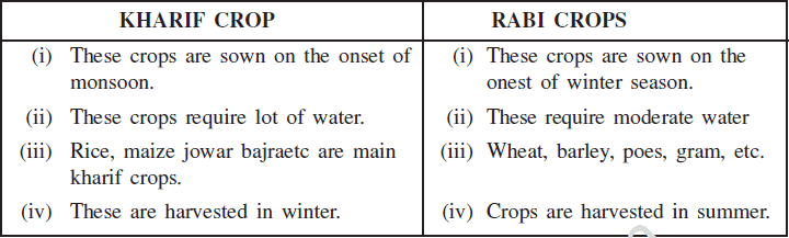 Long Answer Questions Chapter 4 - Agriculture, Class 10, SST (Geography) | EduRev Notes