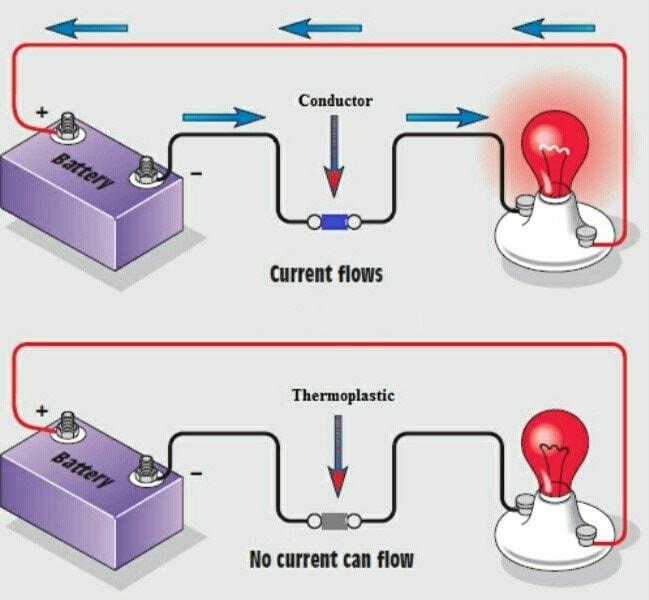 NCERT Solution - Synthetic Fibres & Plastics Class 8 Notes | EduRev