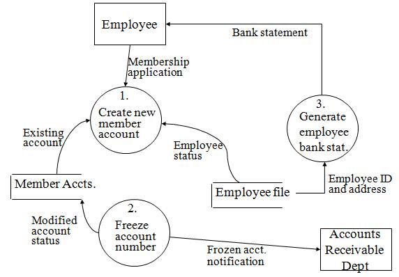 Proces Flow Diagram General Ledger