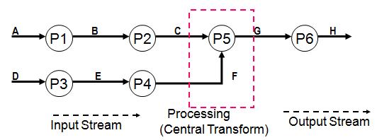Chapter - Software Design, PPT, BSAD, Semester, Engineering Computer Science Engineering (CSE) Notes | EduRev
