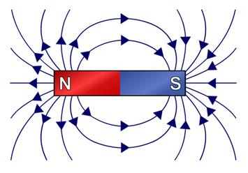 Magnetic Field due to Electric Current Class 10 Notes   EduRev