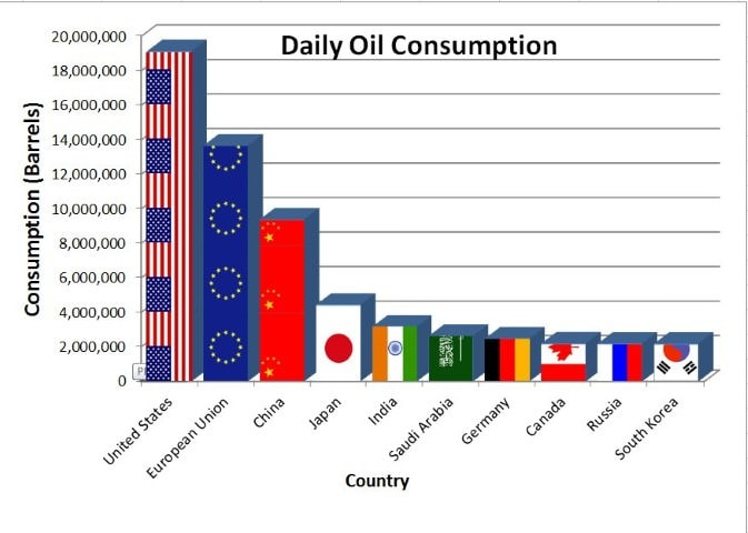 World Distribution of Petroleum Notes | EduRev
