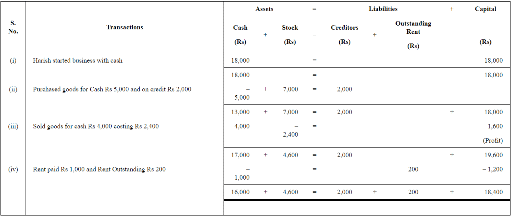Double Entry Book Keeping Ts Grewal 2019 Solutions for Class