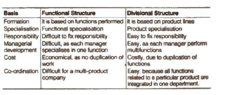 NCERT Solutions - Organising Commerce Notes | EduRev