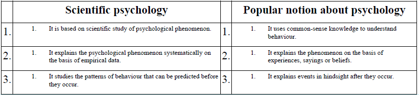 NCERT Solutions - What is Psychology, Class 11, Psychology