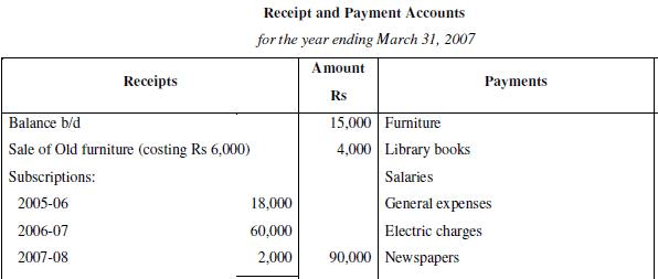 NCERT Solution (Part - 2) - Accounting for Not for Profit Organisation Commerce Notes | EduRev