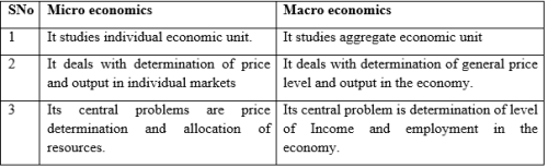 Short Answer Questions - Chapter 1 - Introduction (Microeconomics