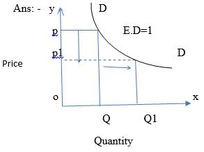 High Order Thinking Skills - Consumer`s Equilibrium and Demand (Theory of Consumer Behaviour) Commerce Notes | EduRev