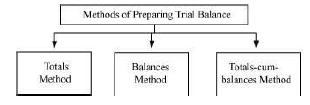 NCERT Solution (Part - 1) - Trial Balance and Rectification of Errors Commerce Notes | EduRev