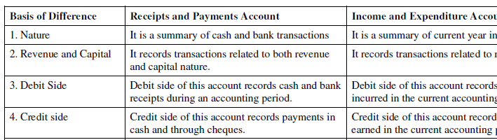 NCERT Solution (Part - 4) - Accounting for Not for Profit Organisation Commerce Notes | EduRev