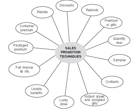 Chapter 11 - Marketing Management (Class Notes), BST, Class 12, CBSE | EduRev Notes