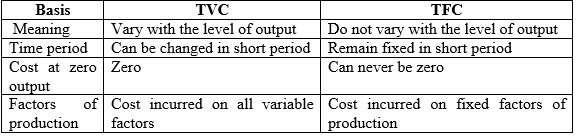 Chapter Notes - Cost (Producer Behaviour and Supply), Class 12, Economics | EduRev Notes