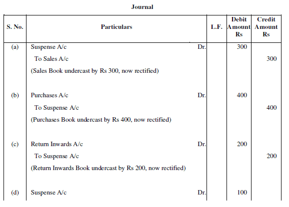 NCERT Solution - Chapter 6 : Trial Balance and Rectification of Errors-2, Class 11, commerce | EduRev Notes