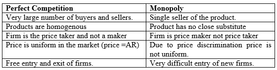Short Answer Questions (with Solutions) - Forms of Market and Price Determination, Class 12 Economic | EduRev Notes
