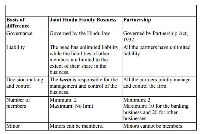 NCERT Solutions (Part - 2) - Forms of Business Organisation Commerce Notes | EduRev