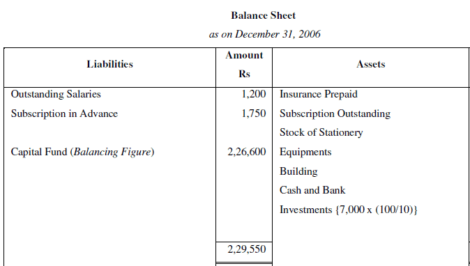 NCERT Solution (Part - 3) - Accounting for Not for Profit Organisation Commerce Notes   EduRev