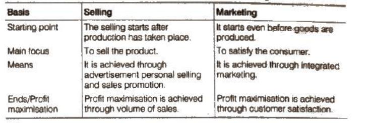 NCERT Solutions - Marketing Management Commerce Notes   EduRev