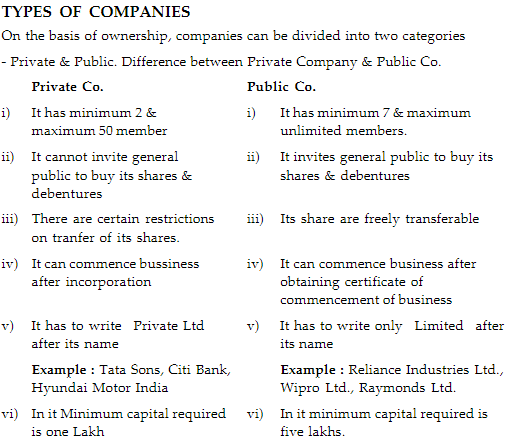 Chapter Notes (Part-2) - Forms of Business Organisation, BST, Class 11 | EduRev Notes