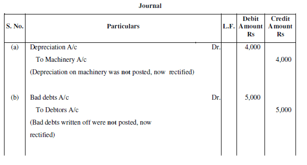 NCERT Solution (Part - 3) - Trial Balance and Rectification of Errors Commerce Notes | EduRev