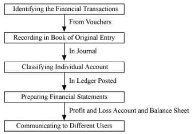 NCERT Solution - Chapter 3 : Recording of Transactions-1(Part 1), Class 11, commerce | EduRev Notes