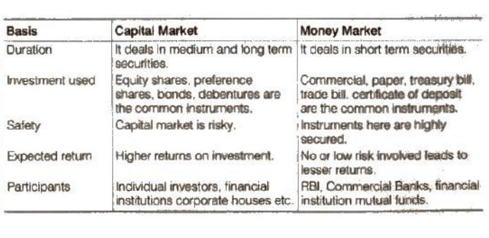 NCERT Solutions - Financial Market Commerce Notes | EduRev
