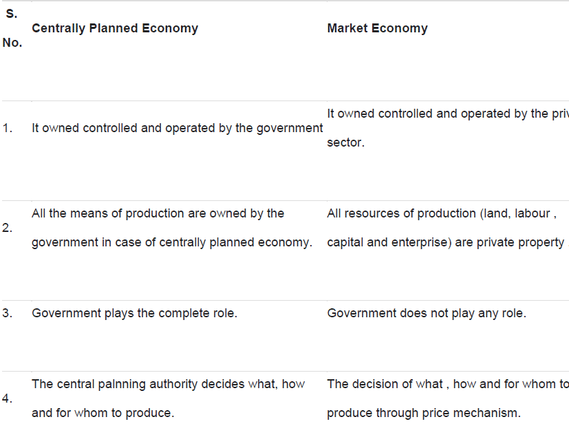 NCERT Solutions - Chapter 1 - Introduction (Microeconomics), Class
