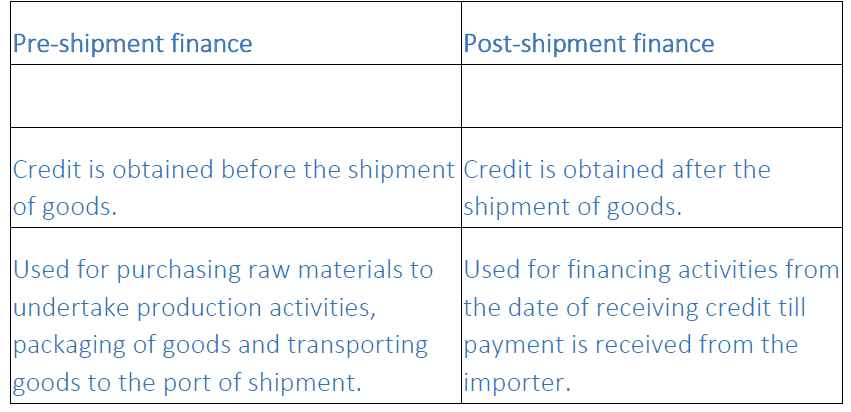 NCERT Solutions - International Business - II Commerce Notes | EduRev