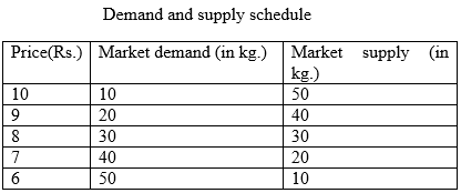 Long Answer Questions - Forms of Market and Price Determination Commerce Notes   EduRev