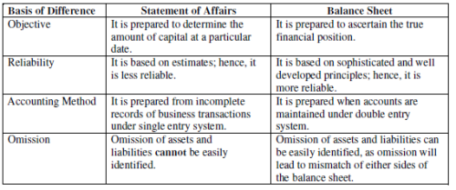 NCERT Solution - Chapter 3 : Accounts from Incomplete