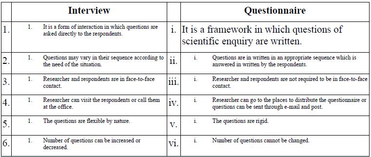 NCERT Solutions - Methods of Enquiry in Psychology Humanities/Arts Notes | EduRev